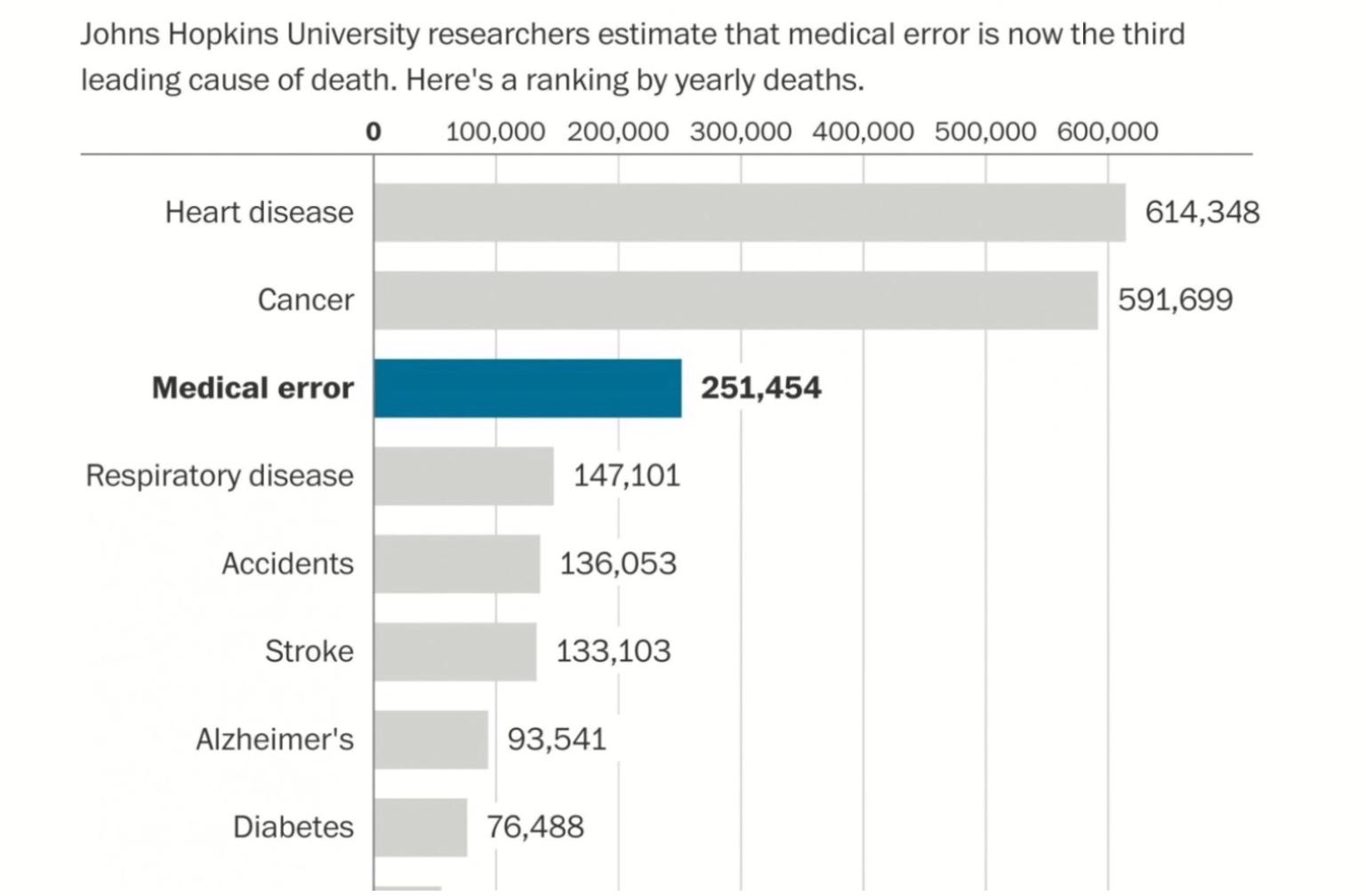 por medical errors third leading - 1124×590
